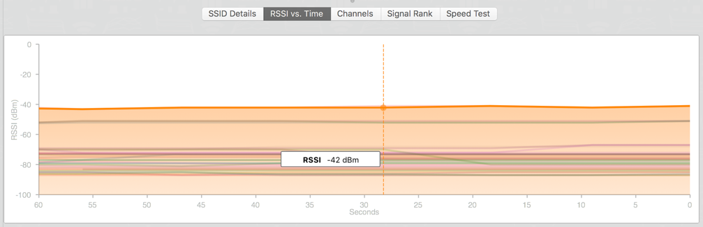 5-wifi-scanner-rssi-vs-time.png
