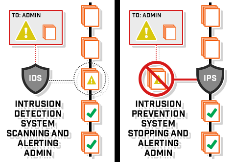 intrusion-detection-vs-prevention-systems