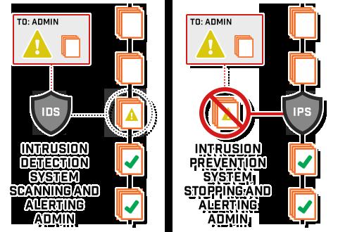intrusion-detection-vs-prevention-systems
