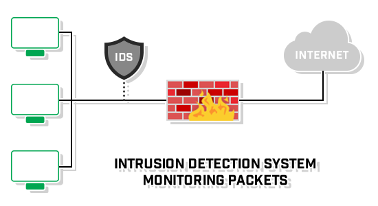 position-layout-intrusion-detection-system