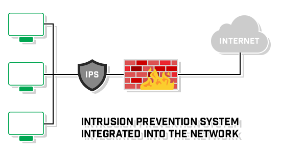 position-layout-intrusion-prevention-system