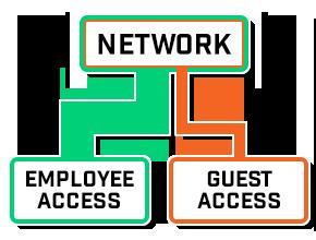 captive-portal-separate-network-traffic