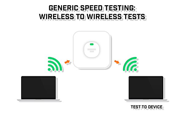 generic-speed-testing-wireless-to-wireless