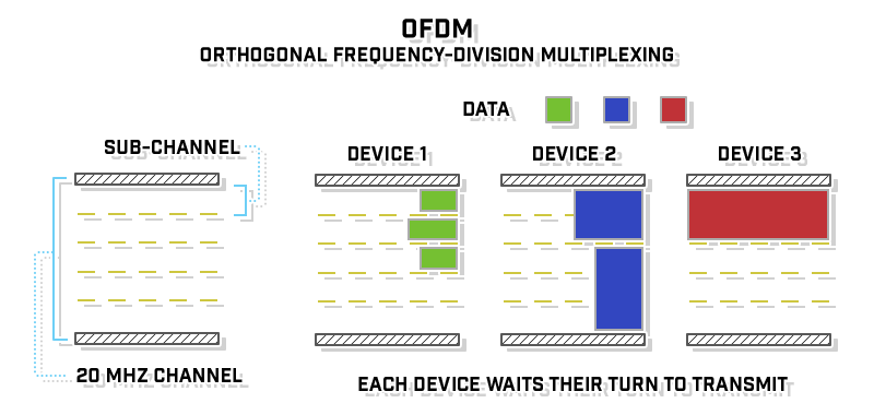 air-time-efficiency--ofdm
