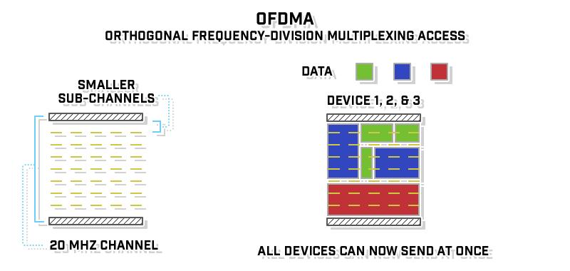 air-time-efficiency--ofdma