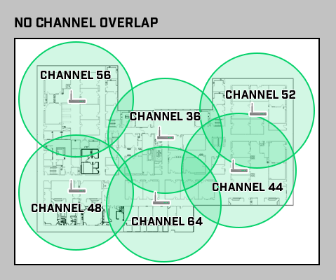 WiFi Health - Wireless Network with No Channel Overlap