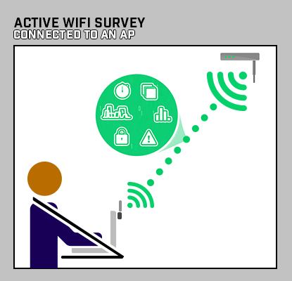 Active WiFi Survey - Connected to an AP
