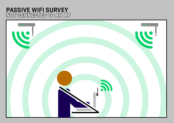 Passive WiFi Survey - Not connected to an AP