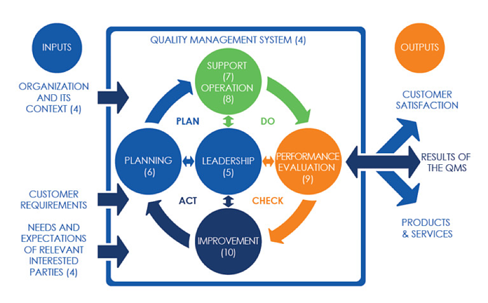 Quality Management System - Plan, Do, Check, Act