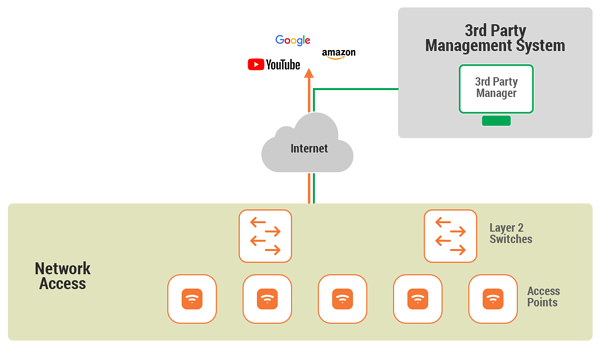 Cloud Based Wireless Network Architecture