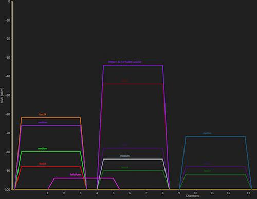 wifi-scanner-remote-wifi-results-graph